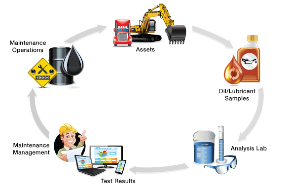 condition monitoring process and oil analysis